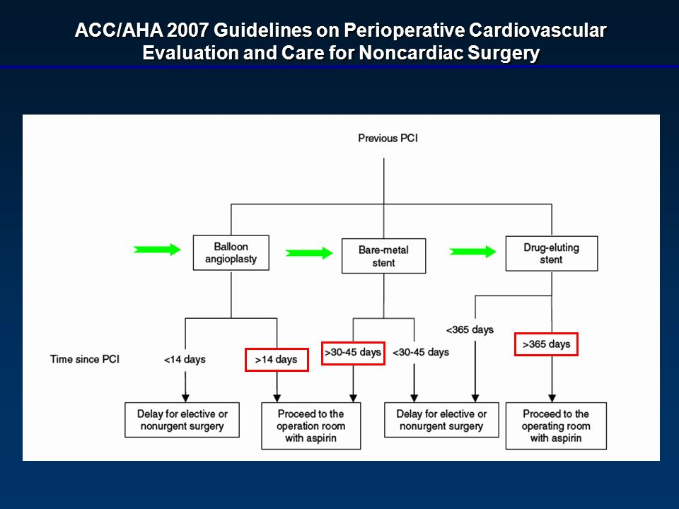 ACC/AHA 2007 Guidelines on Perioperative Cardiovascular