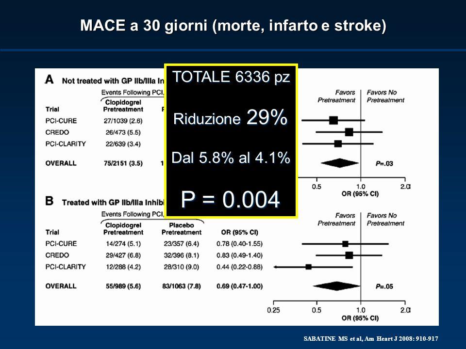 P = 0.004 MACE a 30 giorni (morte, infarto e stroke) TOTALE 6336 pz