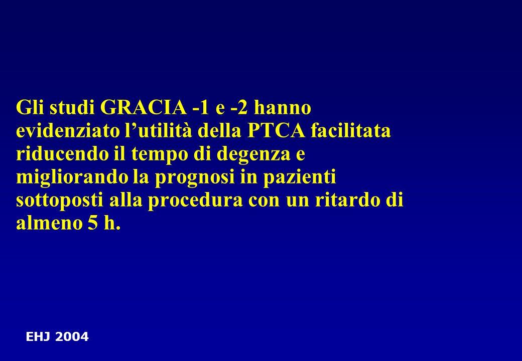 Gli studi GRACIA -1 e -2 hanno evidenziato l'utilità della PTCA facilitata riducendo il tempo di degenza e migliorando la prognosi in pazienti sottoposti alla procedura con un ritardo di almeno 5 h.