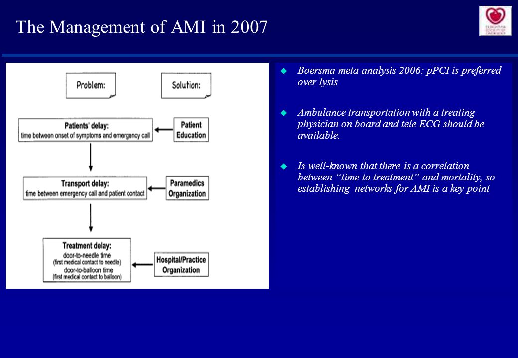 The Management of AMI in 2007