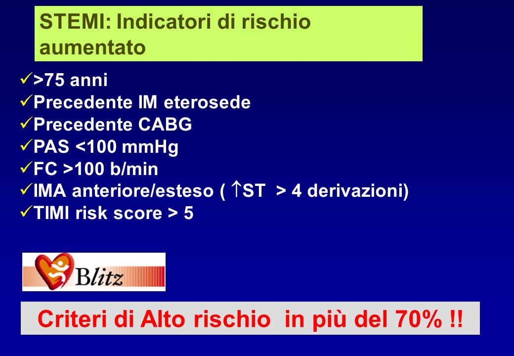 Criteri di Alto rischio in più del 70% !!
