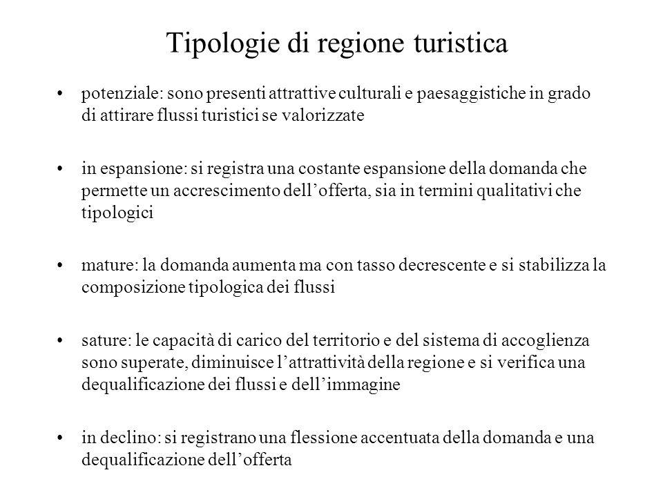 Tipologie di regione turistica