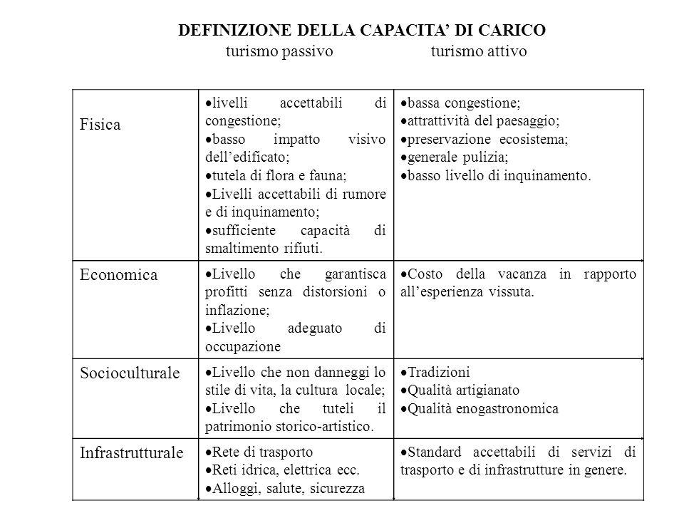 DEFINIZIONE DELLA CAPACITA' DI CARICO