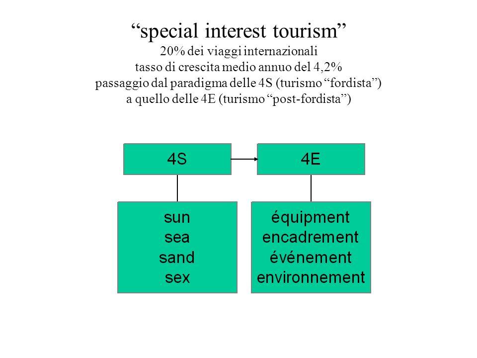 special interest tourism 20% dei viaggi internazionali tasso di crescita medio annuo del 4,2% passaggio dal paradigma delle 4S (turismo fordista ) a quello delle 4E (turismo post-fordista )