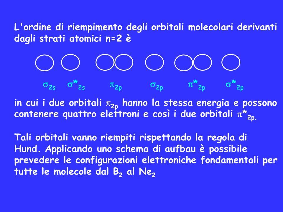 L ordine di riempimento degli orbitali molecolari derivanti dagli strati atomici n=2 è