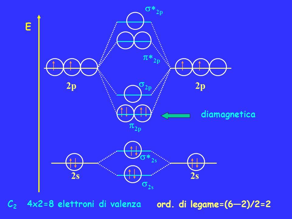 *2p E p*2p 2p 2p p2p *2s 2s 2s diamagnetica