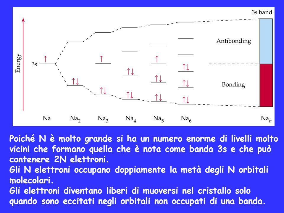Poiché N è molto grande si ha un numero enorme di livelli molto vicini che formano quella che è nota come banda 3s e che può contenere 2N elettroni.