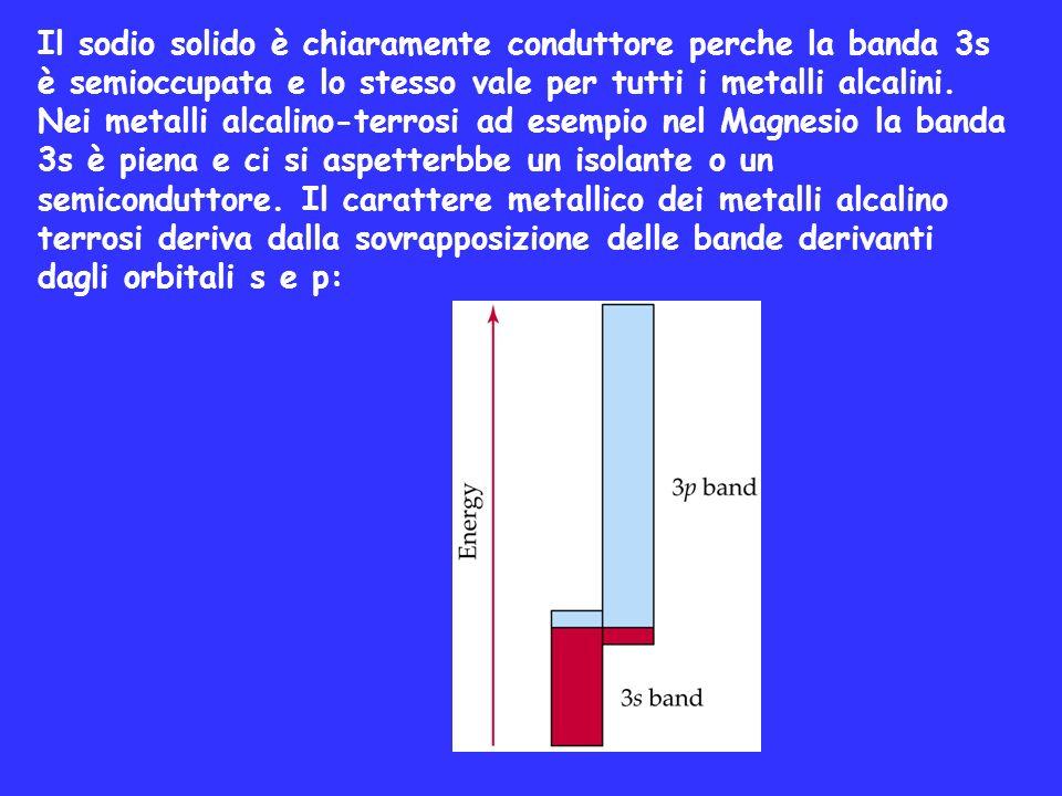 Il sodio solido è chiaramente conduttore perche la banda 3s è semioccupata e lo stesso vale per tutti i metalli alcalini.