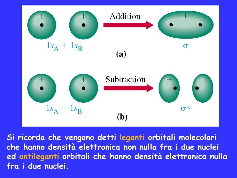 Si ricorda che vengono detti leganti orbitali molecolari che hanno densità elettronica non nulla fra i due nuclei ed antileganti orbitali che hanno densità elettronica nulla fra i due nuclei.