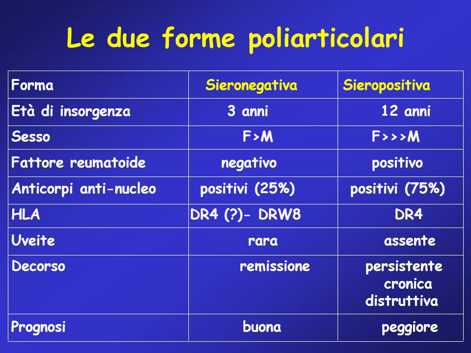Le due forme poliarticolari