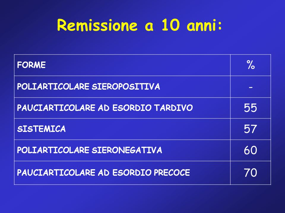 Remissione a 10 anni: % - 55 57 60 70 FORME
