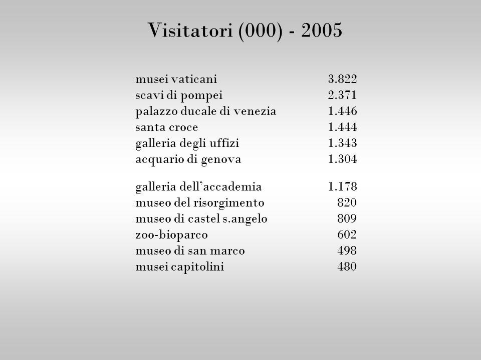 Visitatori (000) - 2005 musei vaticani 3.822 scavi di pompei 2.371
