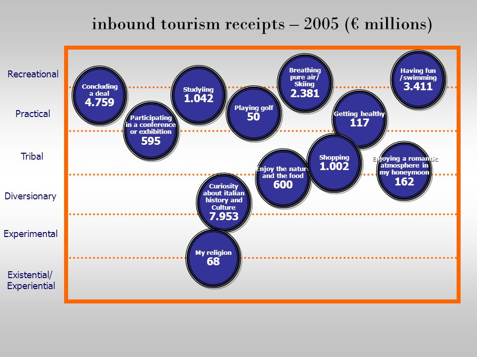 inbound tourism receipts – 2005 (€ millions)