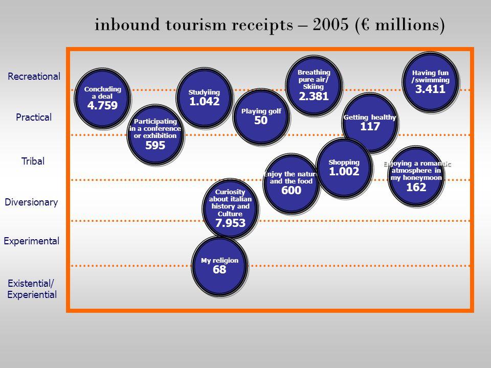 inbound tourism receipts – 2005 (€ millions)