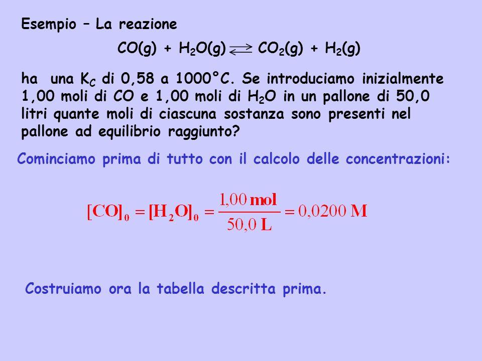 CO(g) + H2O(g) CO2(g) + H2(g)