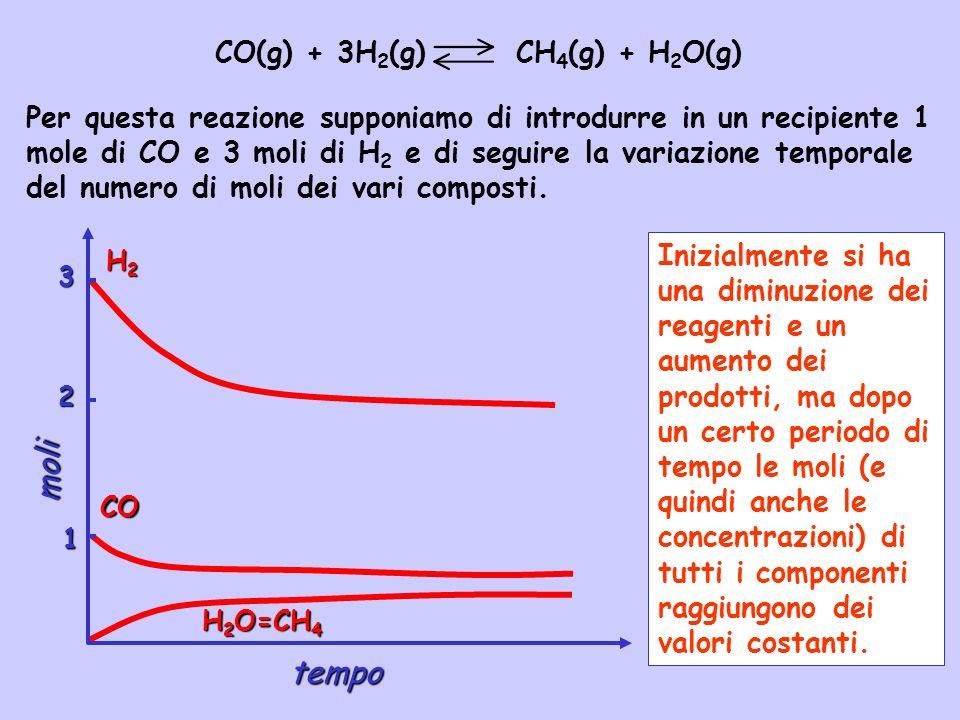 moli tempo CO(g) + 3H2(g) CH4(g) + H2O(g)