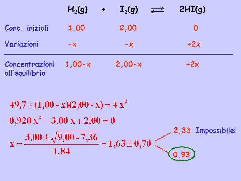 H2(g) + I2(g) 2HI(g) Conc. iniziali 1,00 2,00 0 Variazioni -x -x +2x