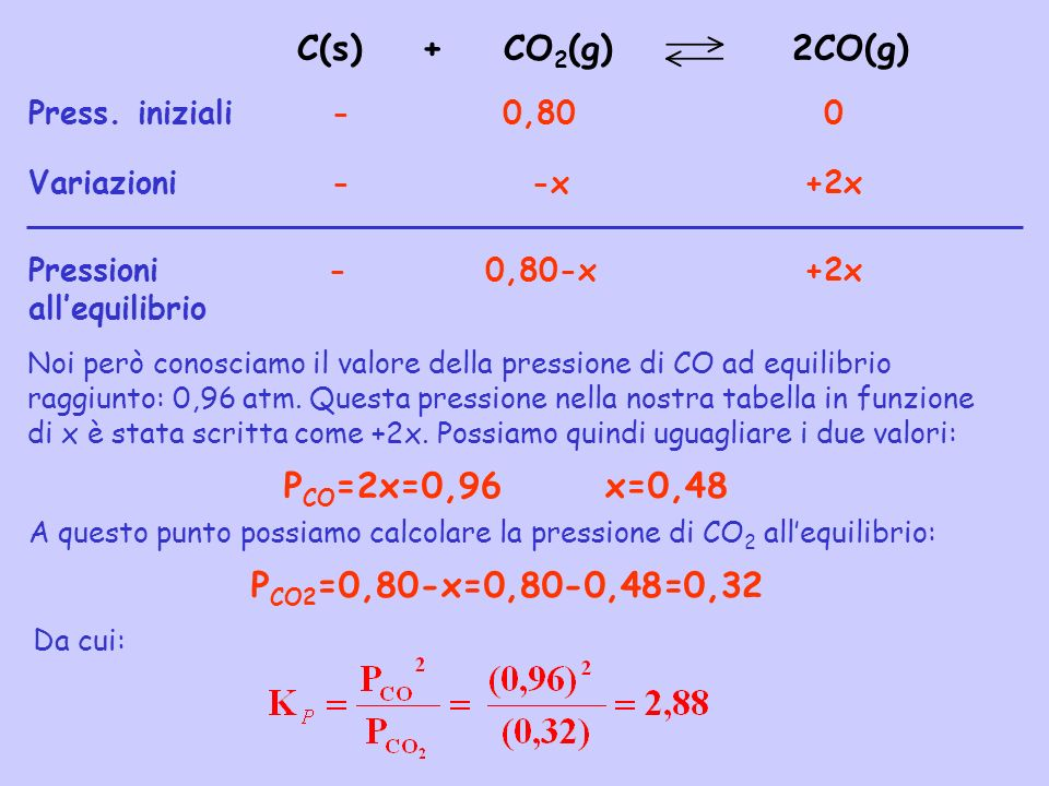 C(s) + CO2(g) 2CO(g) PCO=2x=0,96 x=0,48 PCO2=0,80-x=0,80-0,48=0,32