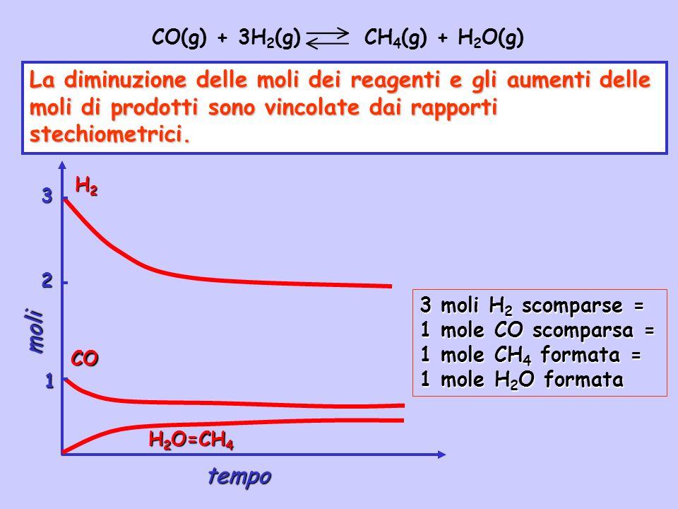 CO(g) + 3H2(g) CH4(g) + H2O(g)