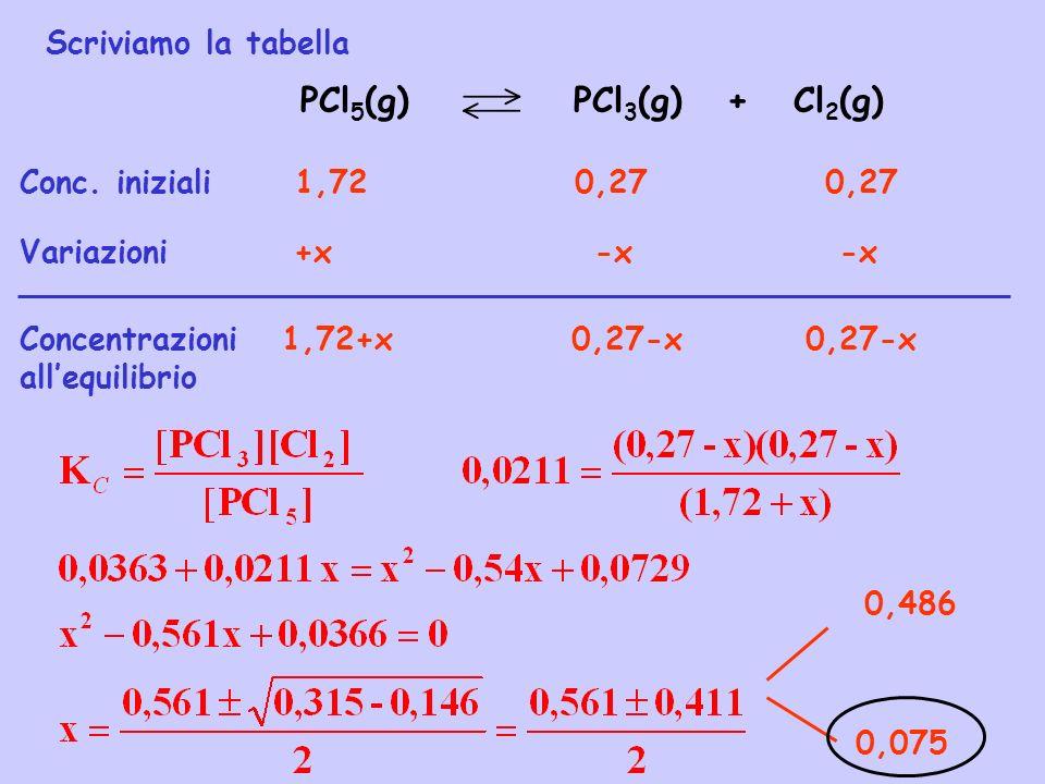 PCl5(g) PCl3(g) + Cl2(g) Scriviamo la tabella