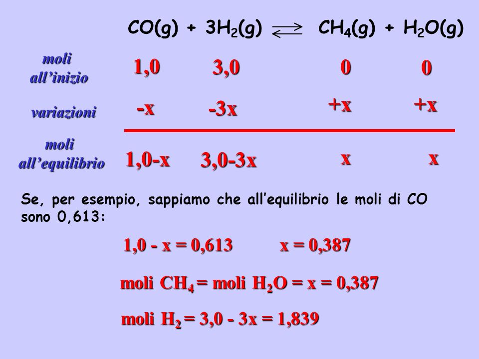 1,0 3,0 +x +x -x -3x 1,0-x 3,0-3x x x CO(g) + 3H2(g) CH4(g) + H2O(g)