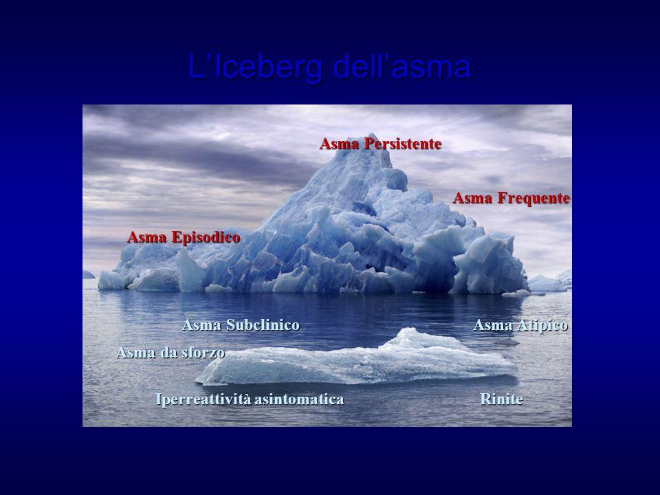L'Iceberg dell'asma Asma Persistente Asma Frequente Asma Episodico