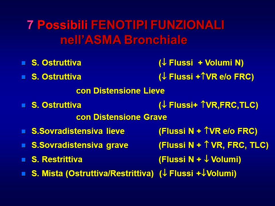 7 Possibili FENOTIPI FUNZIONALI nell'ASMA Bronchiale