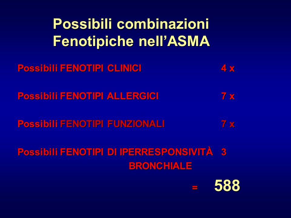 Possibili combinazioni Fenotipiche nell'ASMA