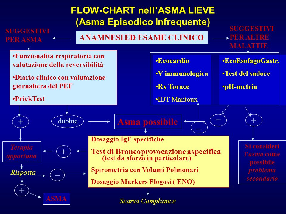 FLOW-CHART nell'ASMA LIEVE (Asma Episodico Infrequente)