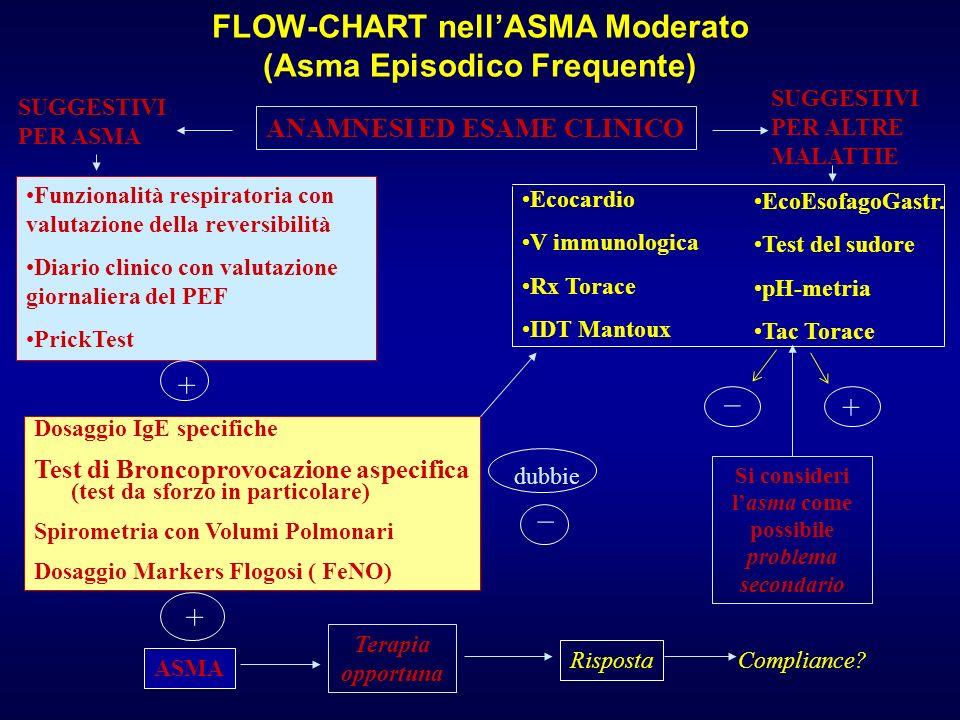 FLOW-CHART nell'ASMA Moderato (Asma Episodico Frequente)