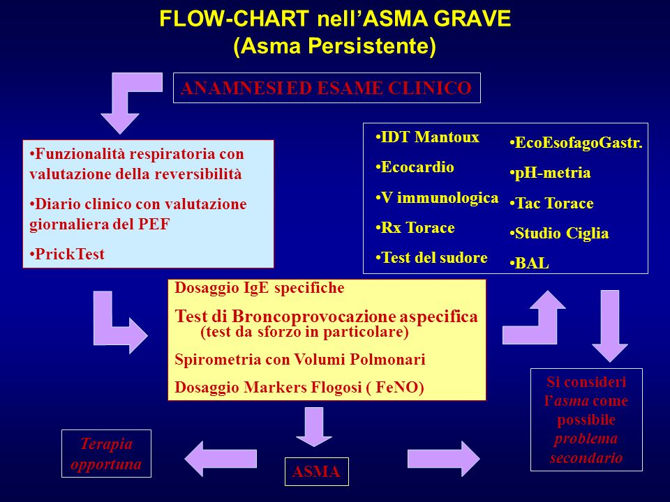 FLOW-CHART nell'ASMA GRAVE (Asma Persistente)