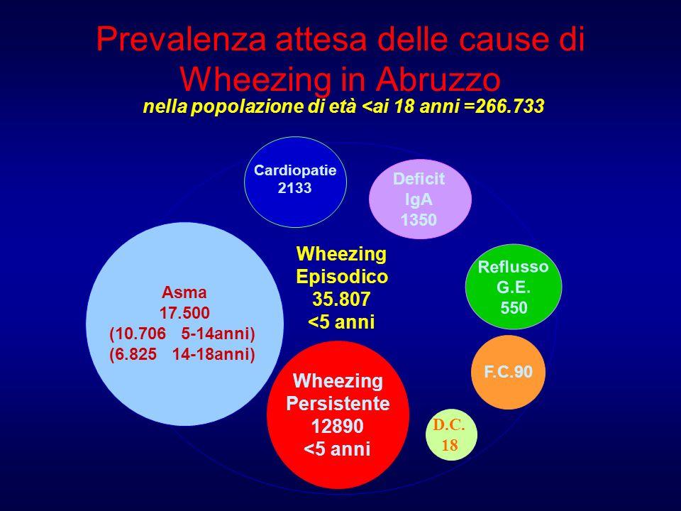 Prevalenza attesa delle cause di Wheezing in Abruzzo