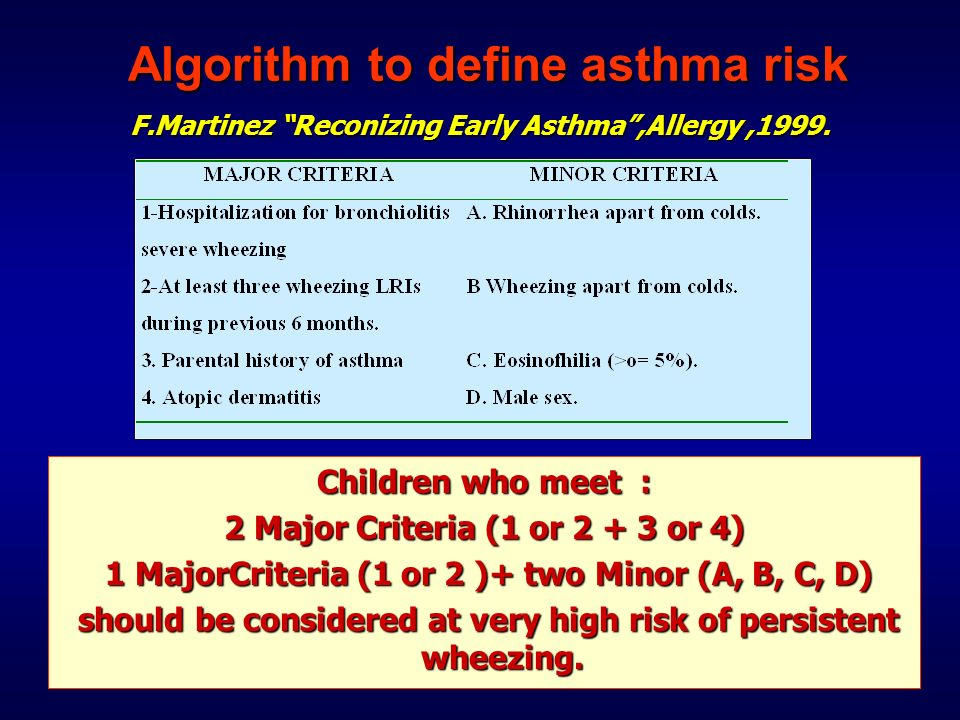 Algorithm to define asthma risk