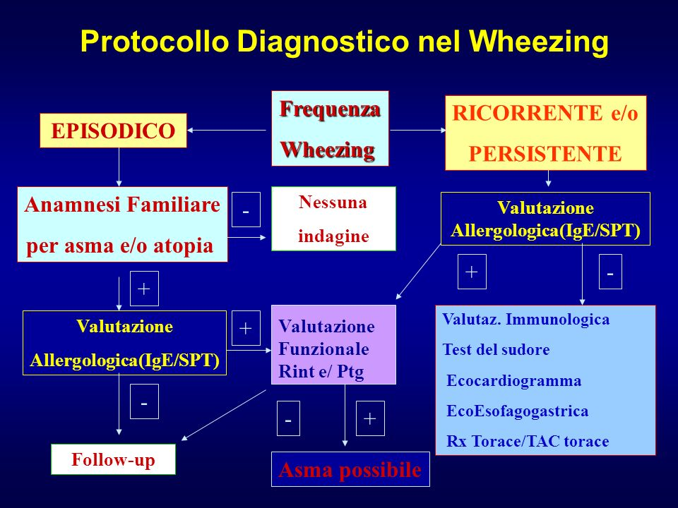 Protocollo Diagnostico nel Wheezing