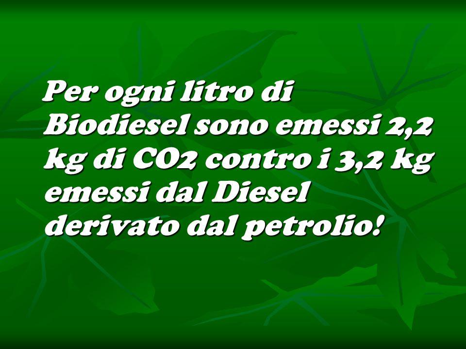Per ogni litro di Biodiesel sono emessi 2,2 kg di CO2 contro i 3,2 kg emessi dal Diesel derivato dal petrolio!