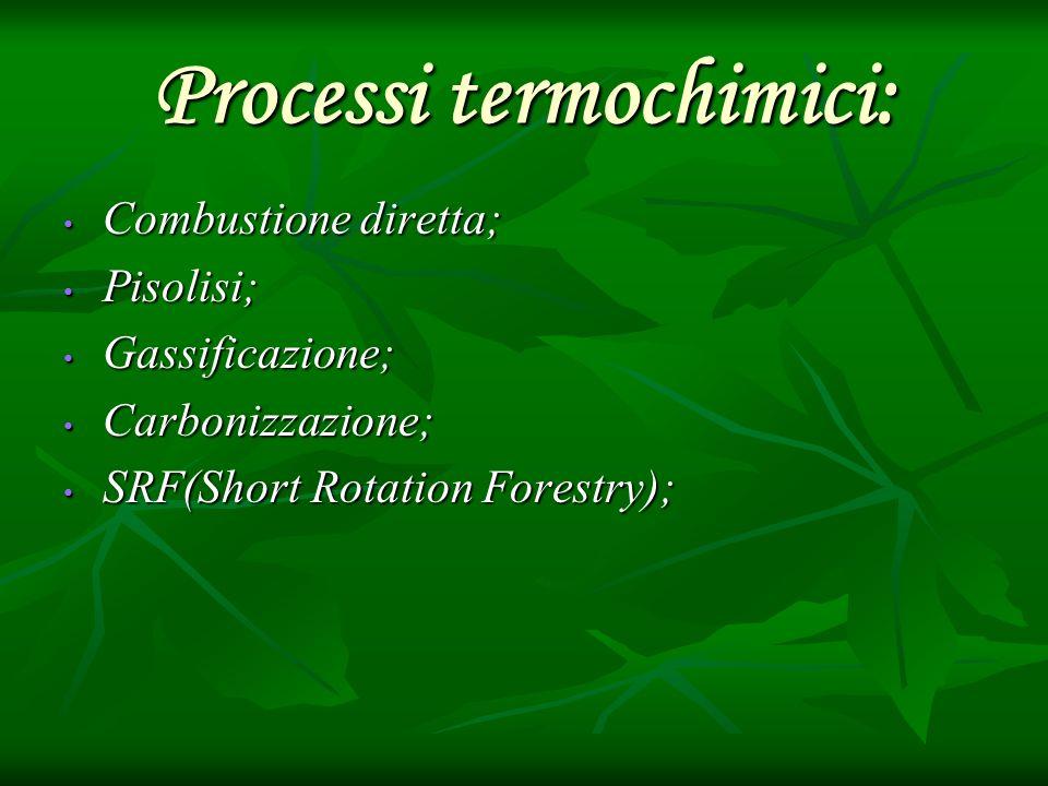 Processi termochimici: