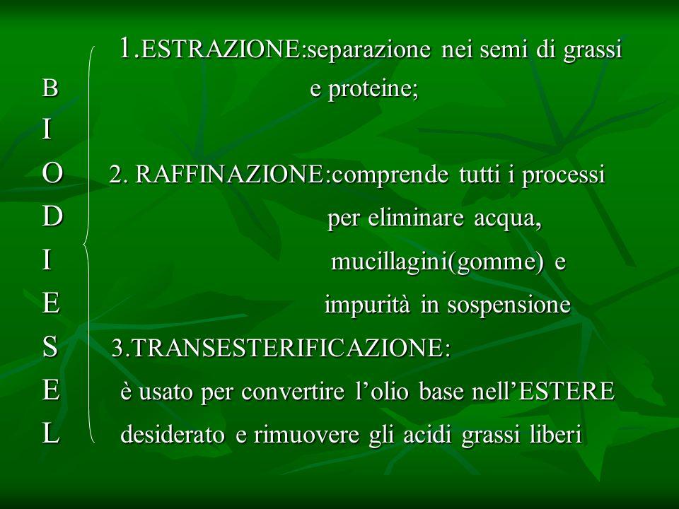 1.ESTRAZIONE:separazione nei semi di grassi I