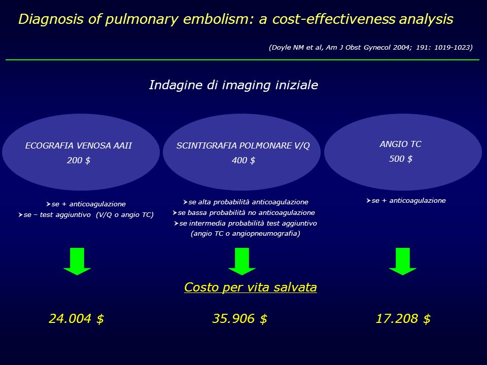 Diagnosis of pulmonary embolism: a cost-effectiveness analysis