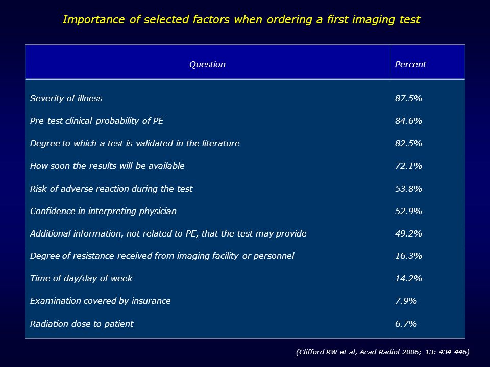Importance of selected factors when ordering a first imaging test