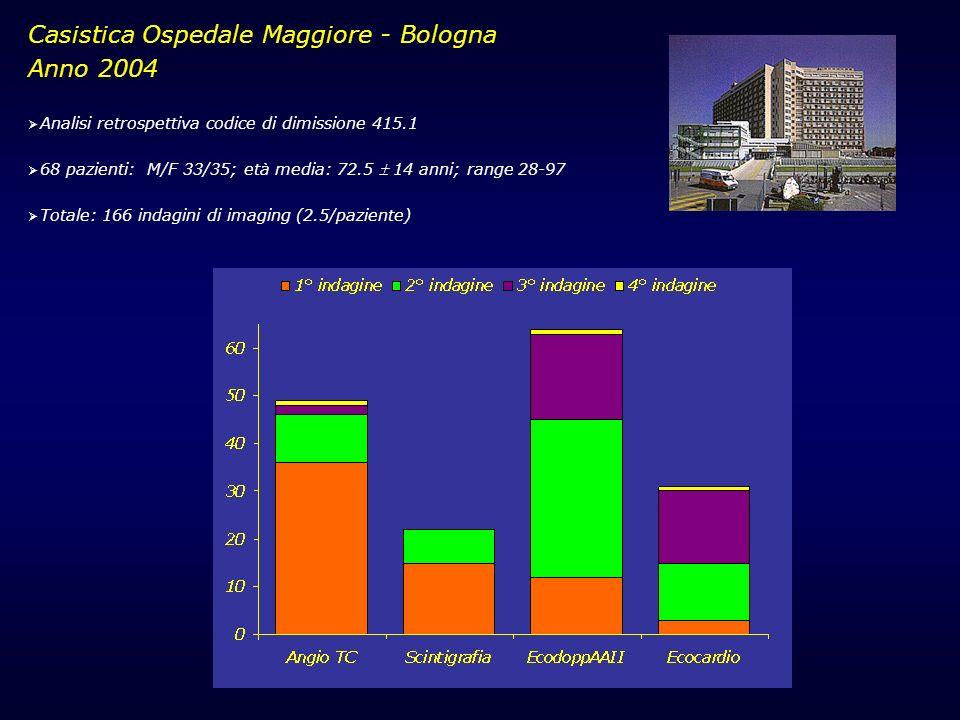 Casistica Ospedale Maggiore - Bologna Anno 2004