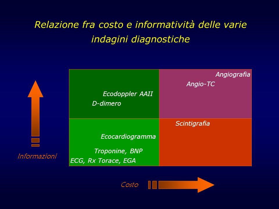 Relazione fra costo e informatività delle varie indagini diagnostiche