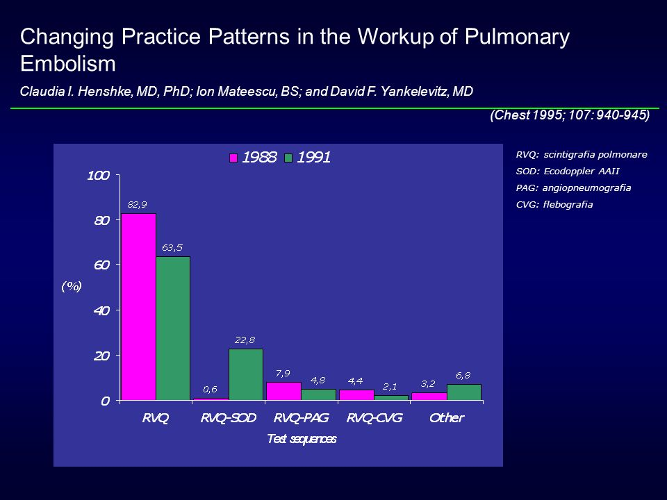 Changing Practice Patterns in the Workup of Pulmonary Embolism