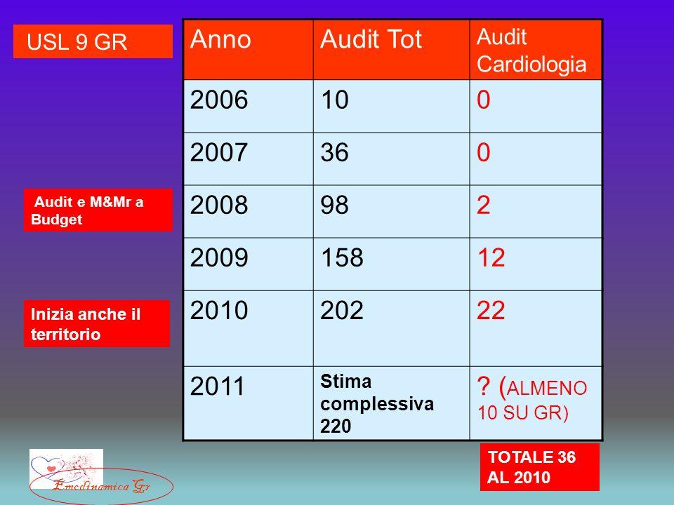 Anno Audit Tot. Audit Cardiologia. 2006. 10. 2007. 36. 2008. 98. 2. 2009. 158. 12. 2010.