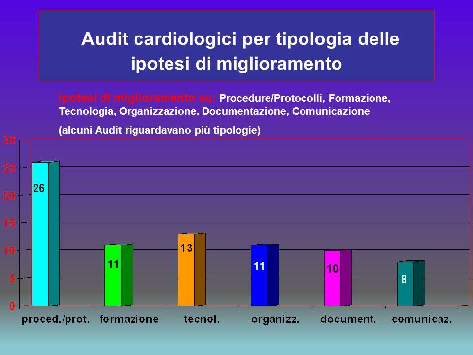 Audit cardiologici per tipologia delle ipotesi di miglioramento