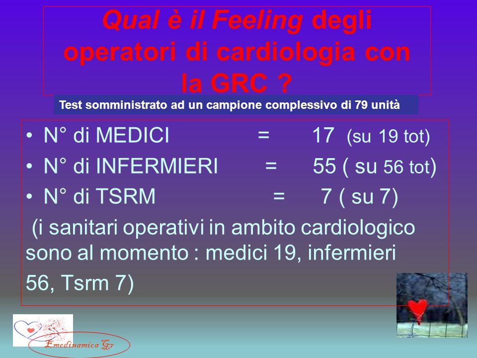 Qual è il Feeling degli operatori di cardiologia con la GRC