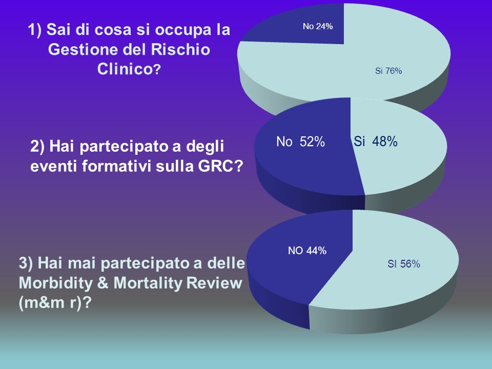 1) Sai di cosa si occupa la Gestione del Rischio Clinico