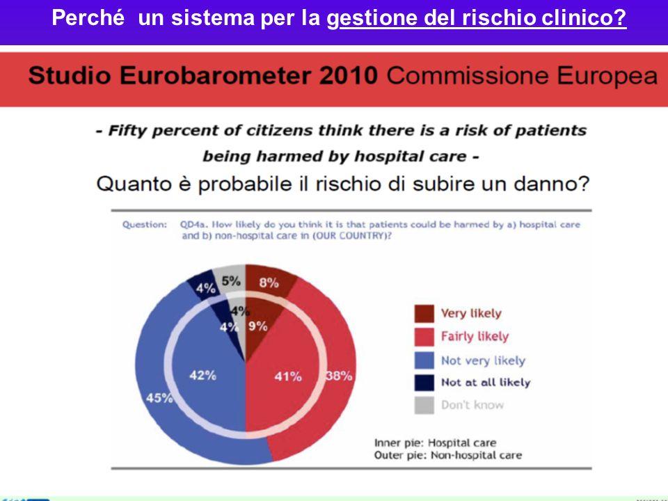 Perché un sistema per la gestione del rischio clinico
