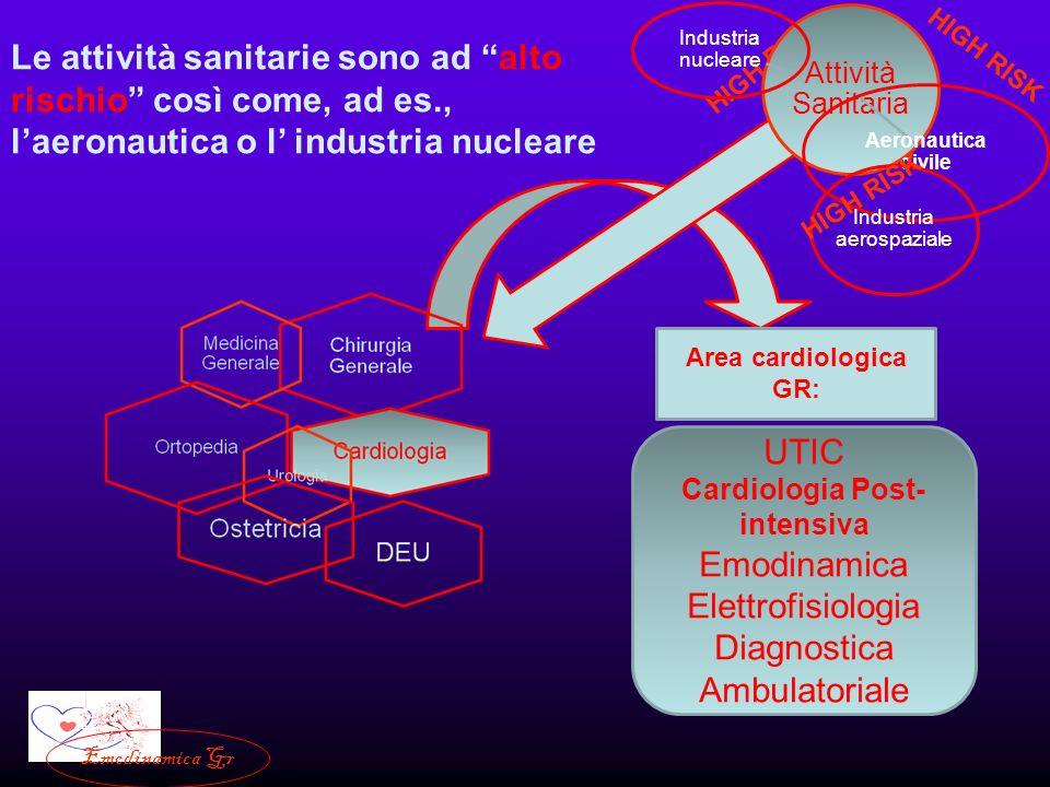 Cardiologia Post-intensiva
