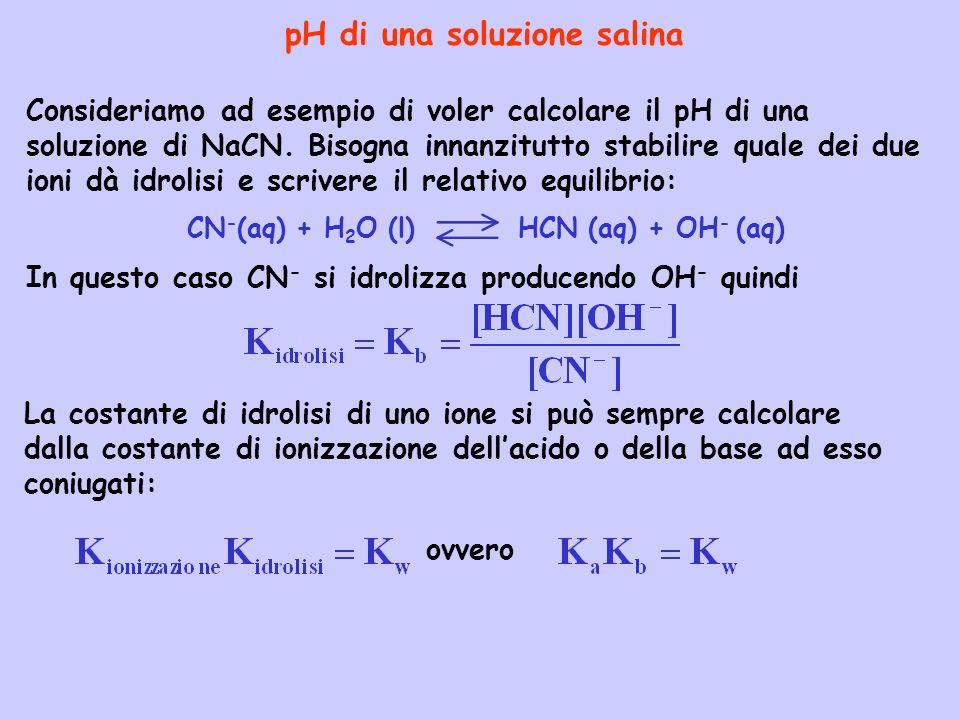pH di una soluzione salina