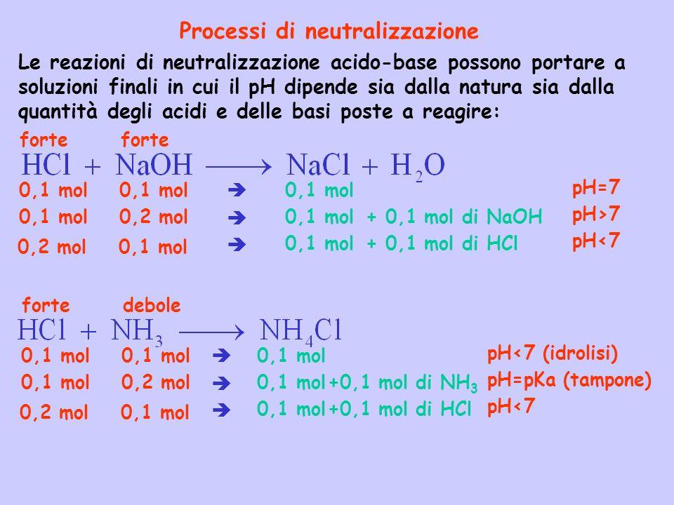 Processi di neutralizzazione